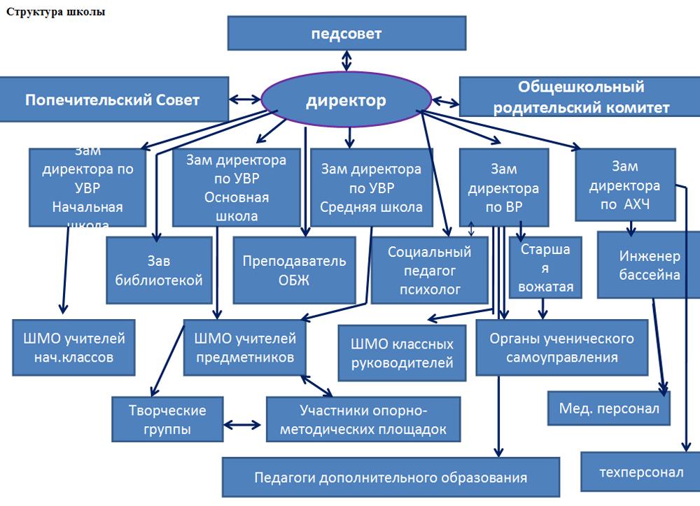 Модель Построения 12-летней Общеобразовательной Школы Шпаргалка